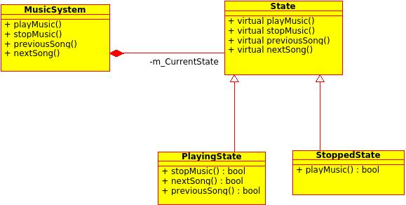 Music System Class Diagram