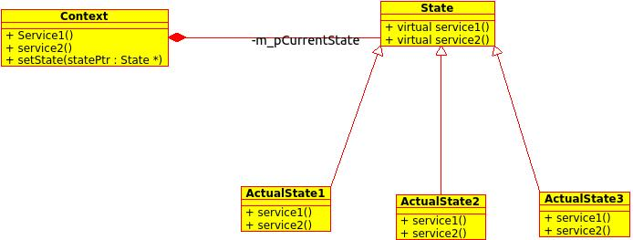 State Design Pattern Class Diagram