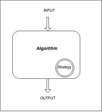 Algorithm with Strategy