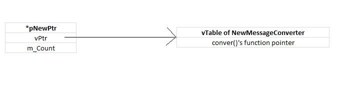 vTable and vPointer for NewMessageConverter