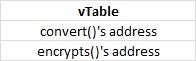 Virtual Table for MessageConverter Class