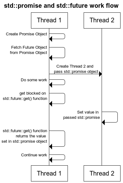 std::promise and std::future