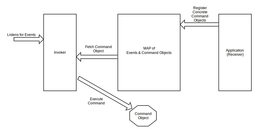 Command Design Pattern
