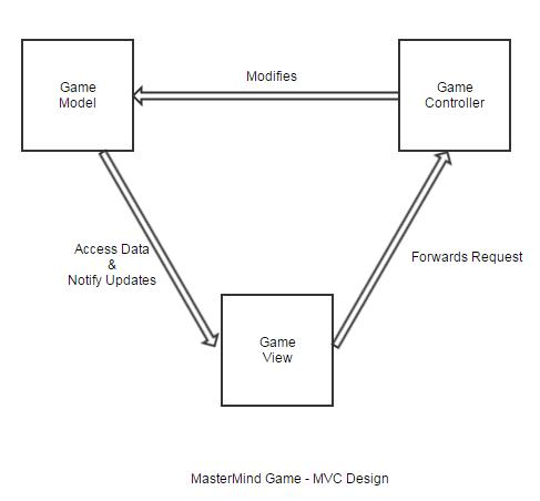 High Level Design - MVC - Board Game