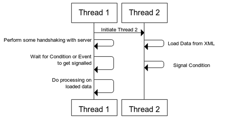 pthread_detach how to know when thread is terminated