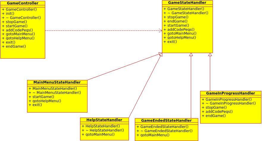 controller_class_Diagram