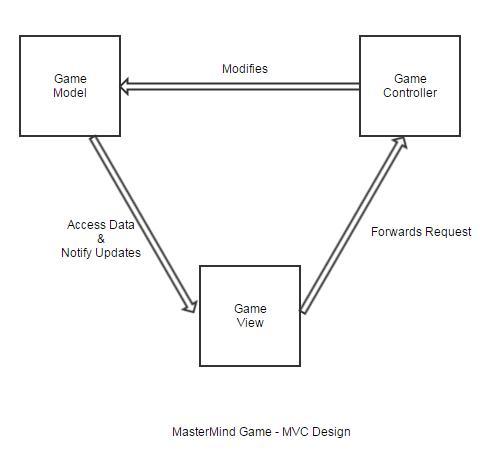 High Level Design - MVC - Board Game