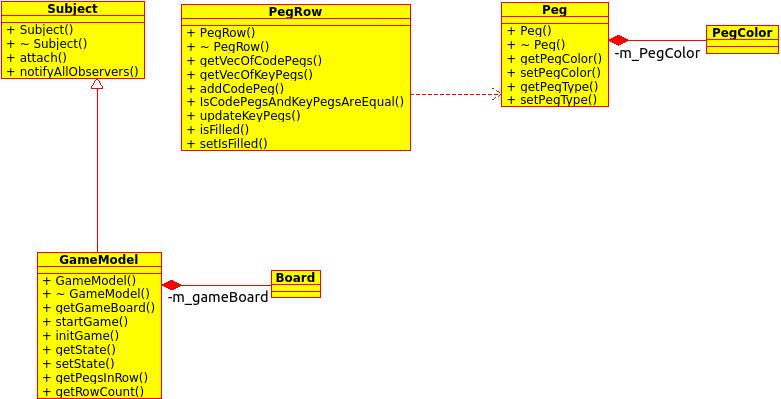 Designing a Board Game (Mastermind) in C++ using MVC ...