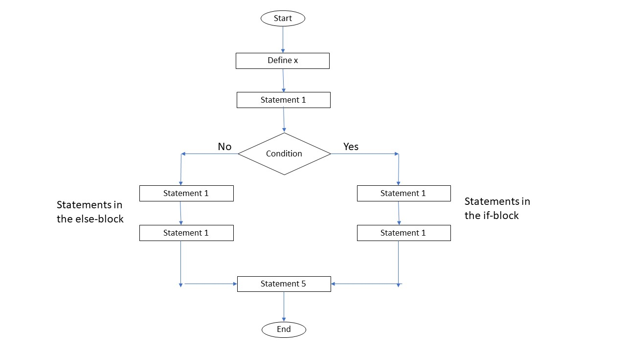if else flow chart in python