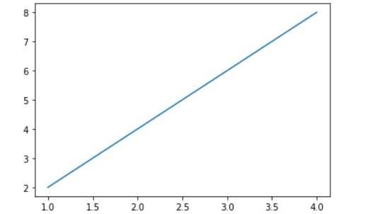 Matplot line plot example 1