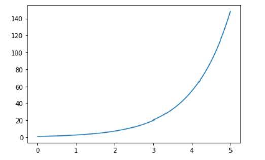 Matplot line plot example 2