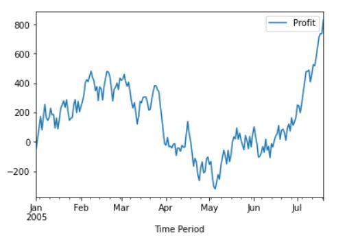 Matplot line plot example 8