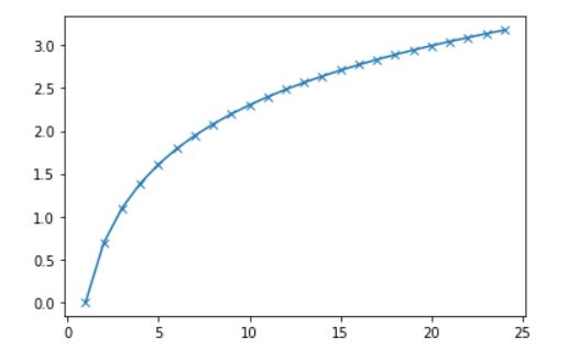 Line Plot with Market - example 1